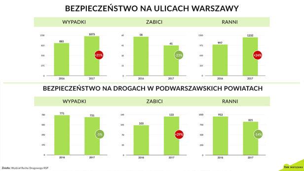 Statystyki drogowe z 2017 roku tvnwarszawa.pl
