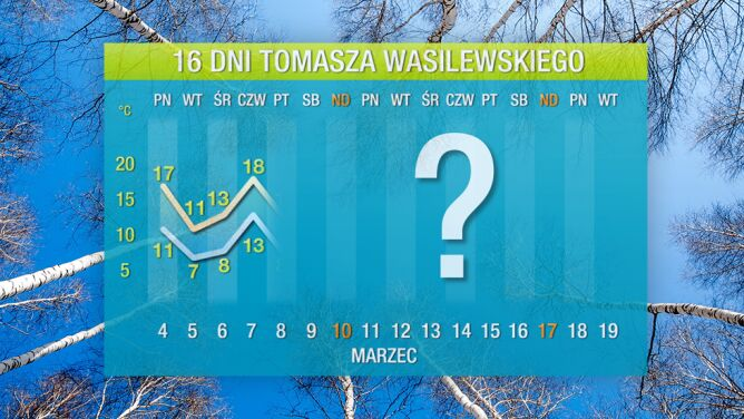 Prognoza pogody na 16 dni: wybuch wiosny przerwany ochłodzeniem